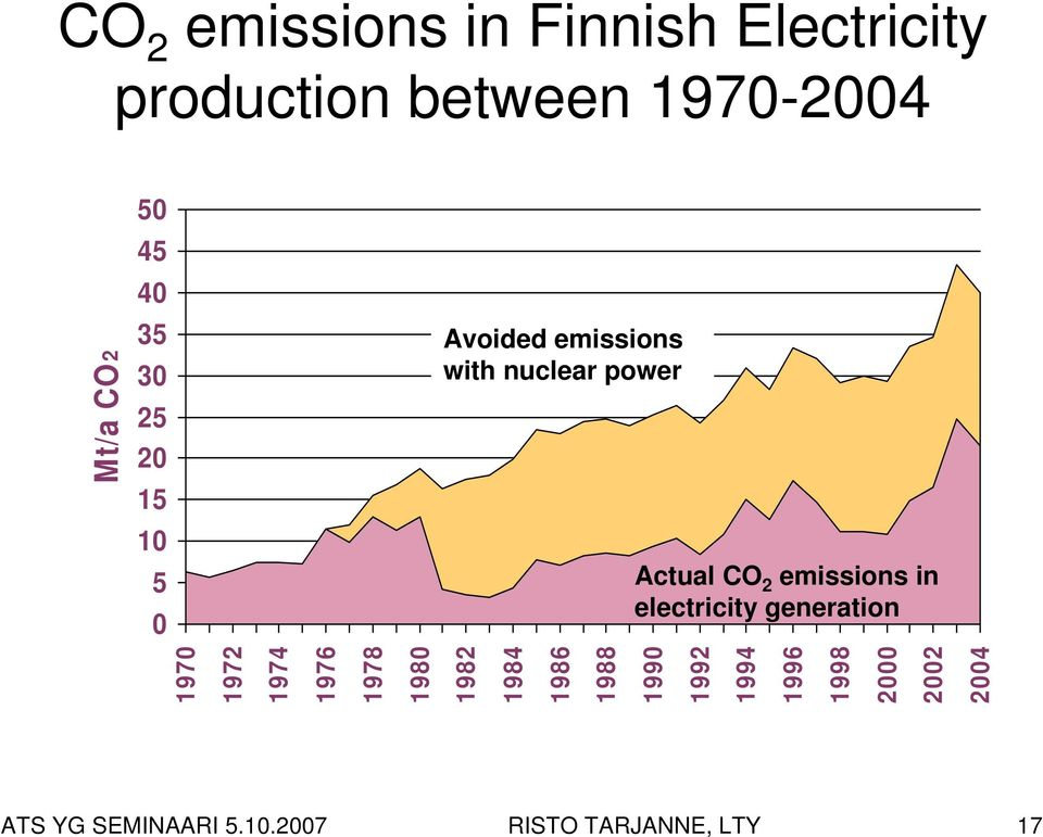 emissions in electricity generation 1970 1972 1974 1976 1978 1980 1982 1984 1986