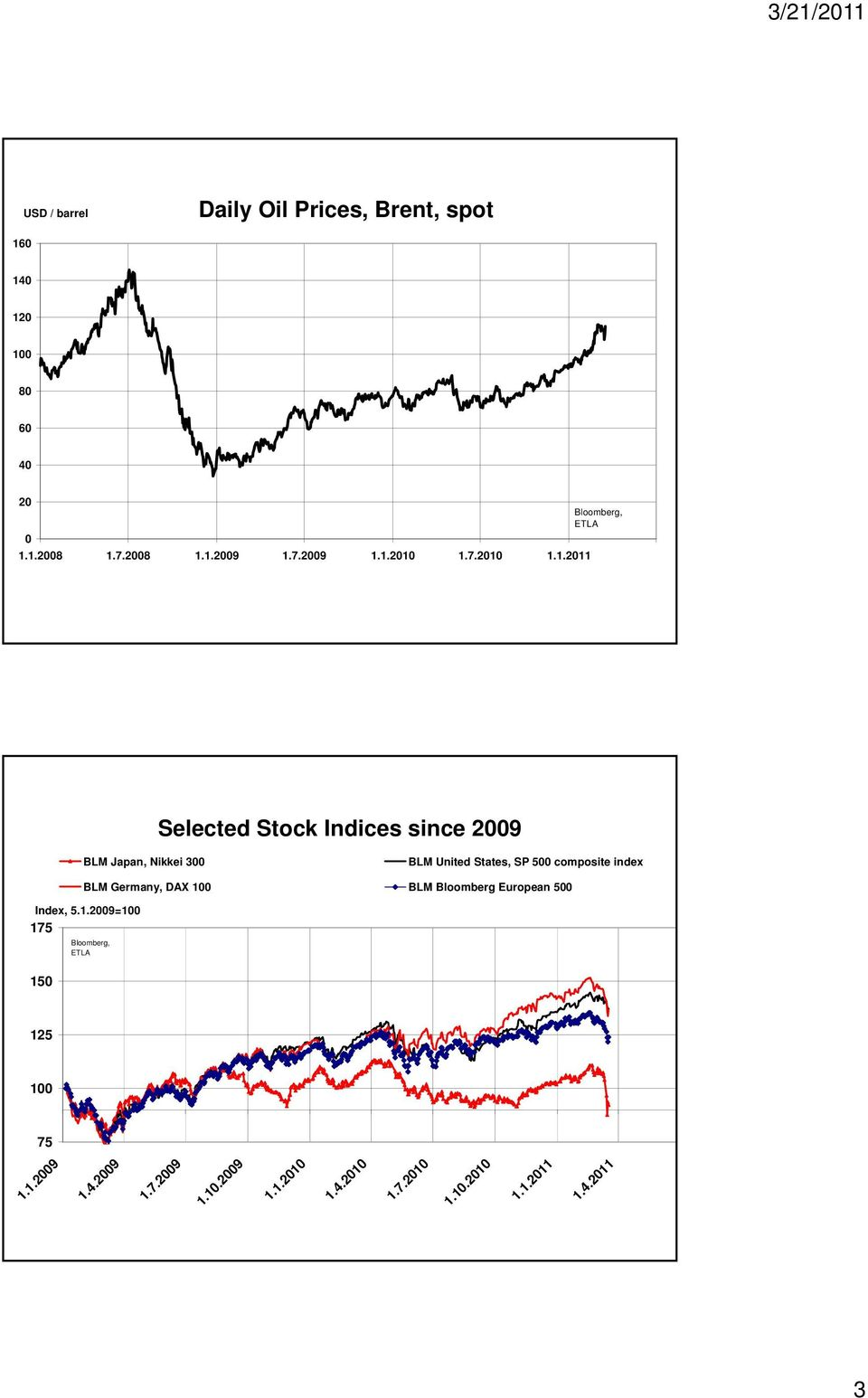 1.1.2011 Bloomberg, ETLA Selected Stock Indices since 2009 BLM Japan, Nikkei 300 BLM United States, SP 500
