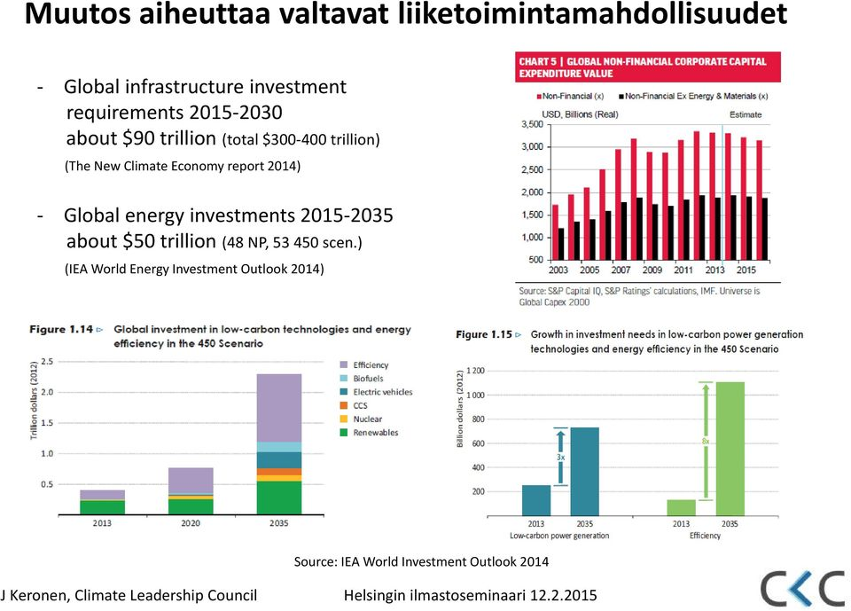 investments 2015-2035 about $50 trillion (48 NP, 53 450 scen.