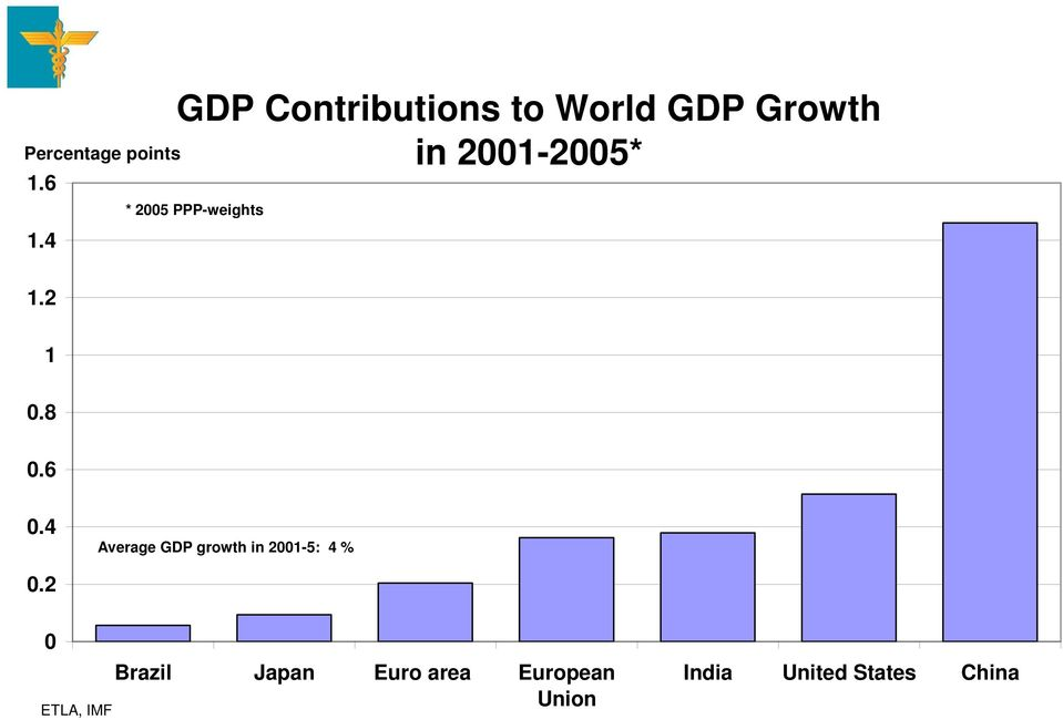 2005 PPP-weights 0.4 Average GDP growth in 2001-5: 4 % 0.