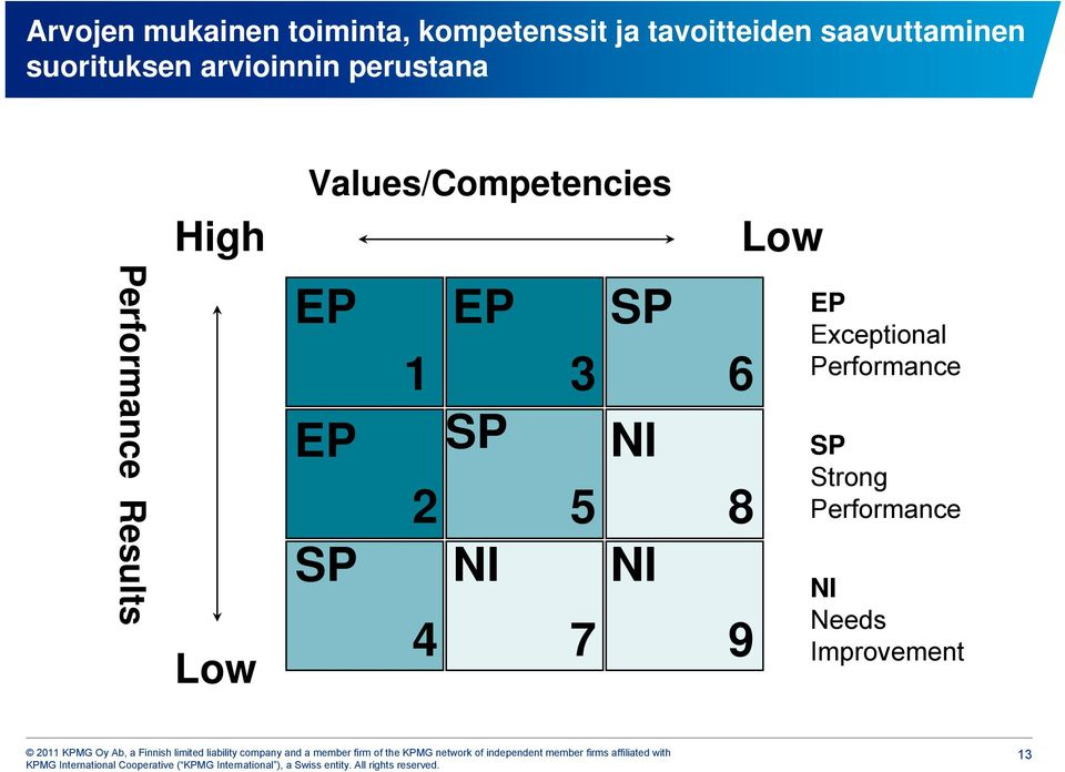 Values/Competencies Low Performance Results Low EP EP SP 1 3 EP SP