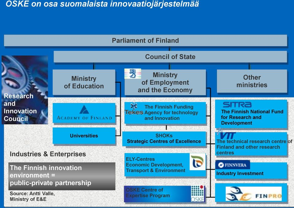 Industries & Enterprises The Finnish innovation environment = public-private partnership Source: Antti Valle, Ministry of E&E SHOKs Strategic Centres of Excellence