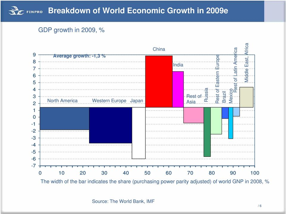of the bar indicates the share (purchasing power parity adjusted) of world GNP in 2008, % India Rest of Asia