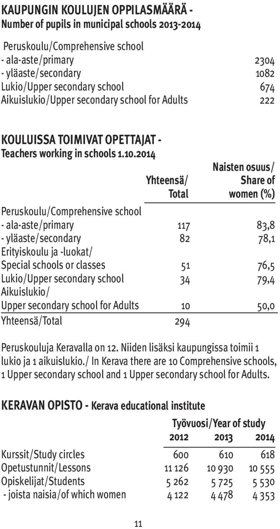 2014 Naisten osuus/ Yhteensä/ Share of Total women (%) Peruskoulu/Comprehensive school - ala-aste/primary 117 83,8 - yläaste/secondary 82 78,1 Erityiskoulu ja -luokat/ Special schools or classes 51