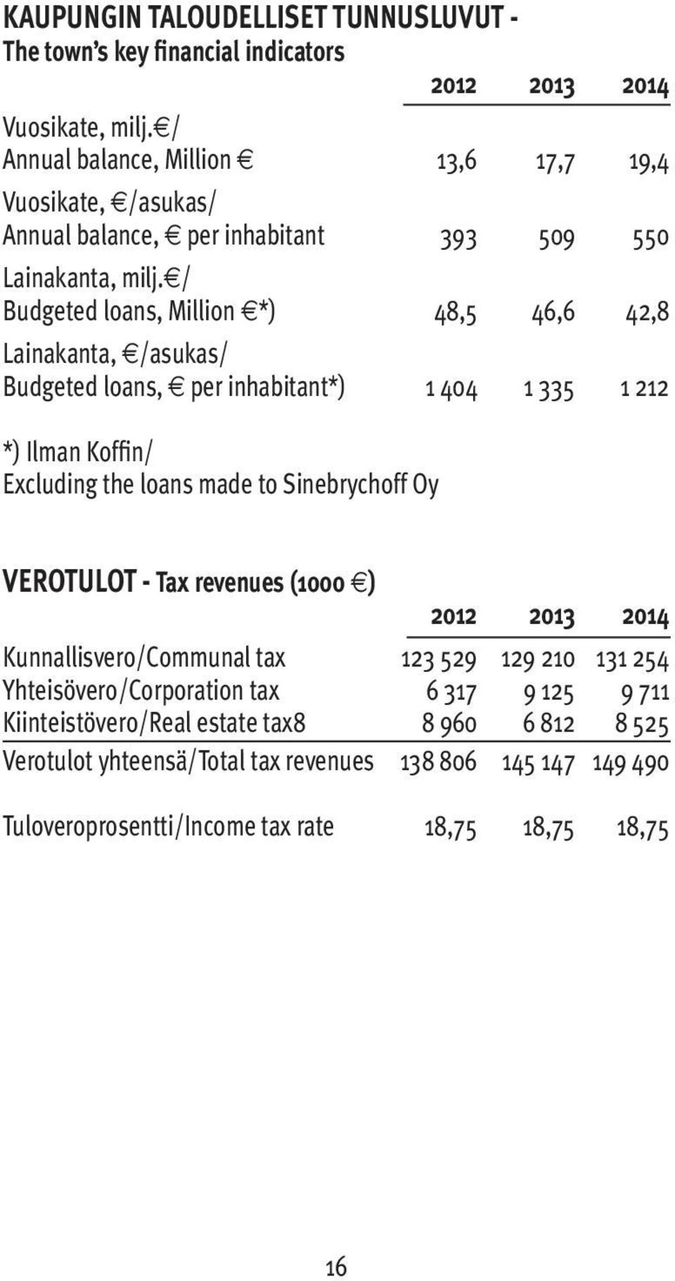 / Budgeted loans, Million *) 48,5 46,6 42,8 Lainakanta, /asukas/ Budgeted loans, per inhabitant*) 1 404 1 335 1 212 *) Ilman Koffin/ Excluding the loans made to