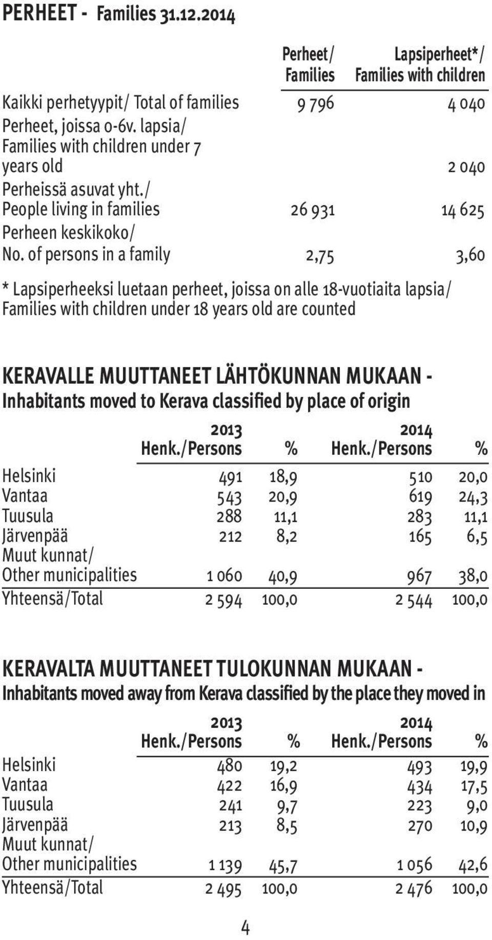 of persons in a family 2,75 3,60 * Lapsiperheeksi luetaan perheet, joissa on alle 18-vuotiaita lapsia/ Families with children under 18 years old are counted KERAVALLE MUUTTANEET LÄHTÖKUNNAN MUKAAN -