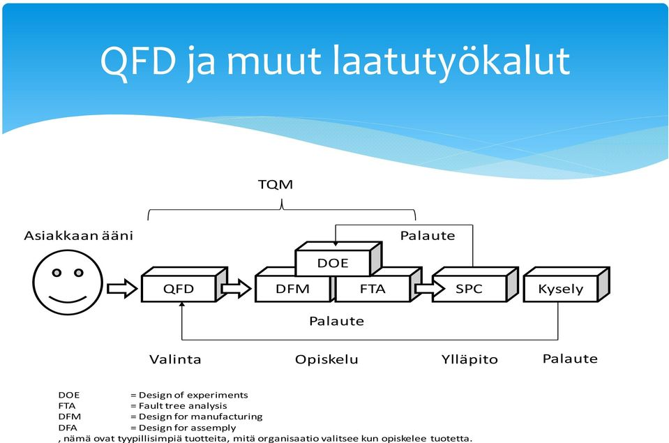 Fault tree analysis DFM = Design for manufacturing DFA = Design for assemply,