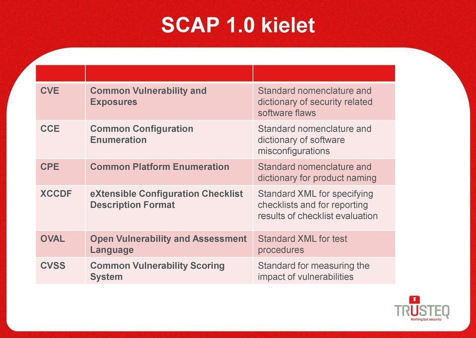 Standard nomenclature and dictionary of software misconfigurations CPE Common Platform Enumeration Standard nomenclature and dictionary for product naming XCCDF