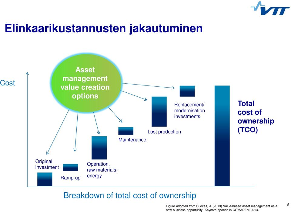 Ramp-up Operation, raw materials, energy Breakdown of total cost of ownership Figure adopted from