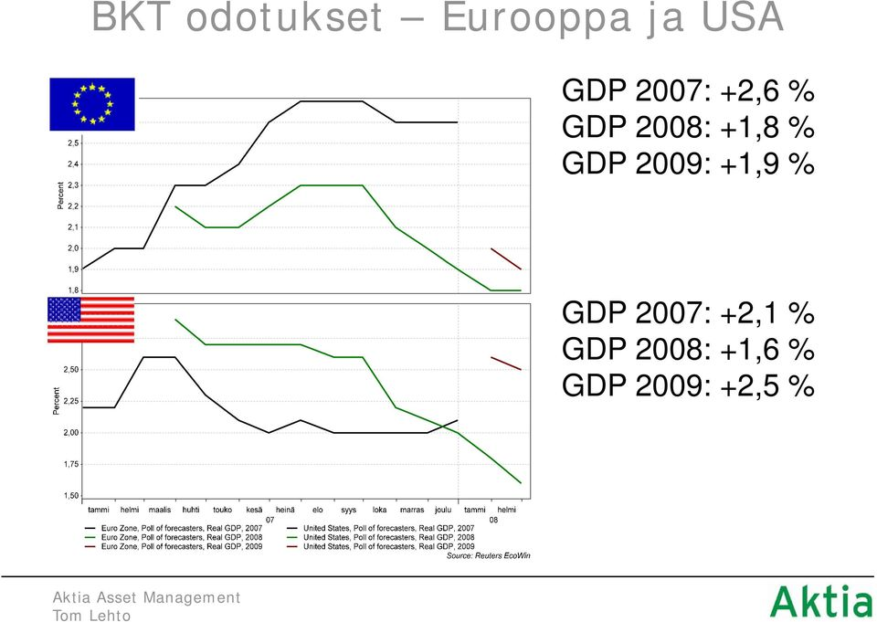% GDP 2009: +1,9 % GDP 2007: