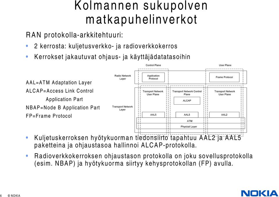 Network User Plane Transport Network Control Plane ALCAP ATM Physical Layer Frame Protocol Transport Network User Plane AAL5 AAL5 AAL2 Kuljetuskerroksen hyötykuorman tiedonsiirto tapahtuu AAL2 ja