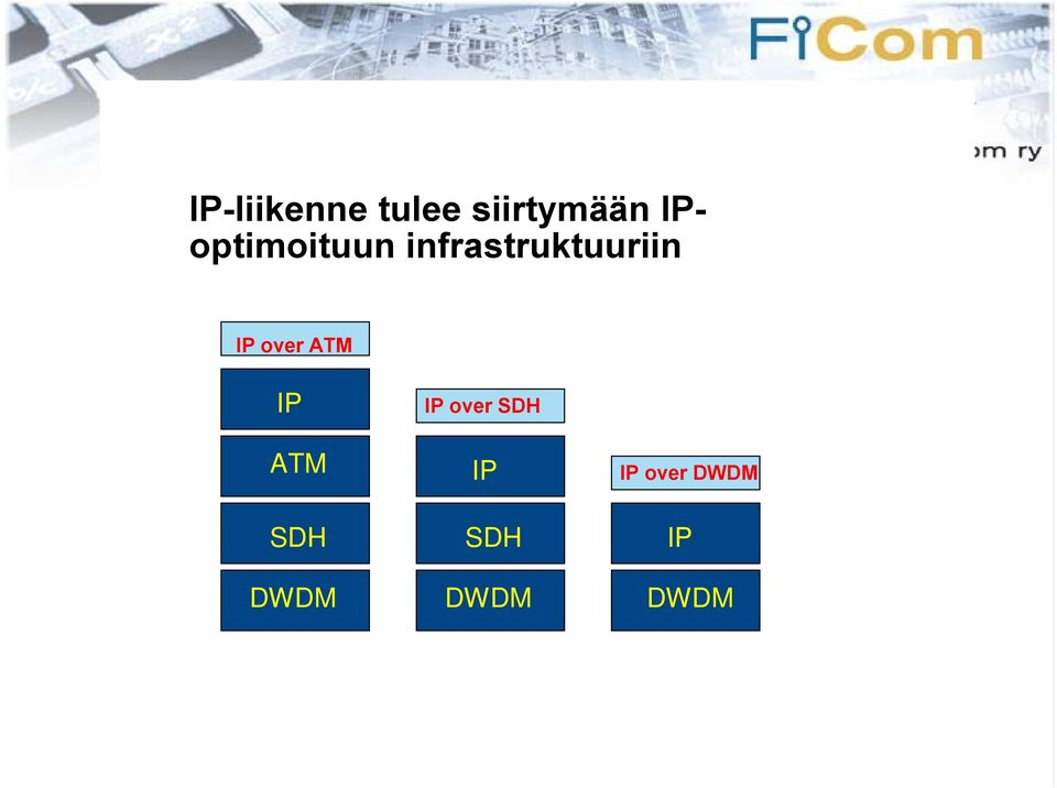 IP over ATM IP ATM IP over SDH IP