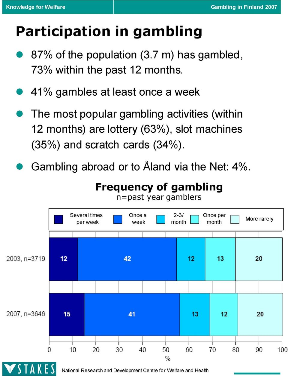 (63%), slot machines (35%) and scratch cards (34%). Gambling abroad or to Åland via the Net: 4%.