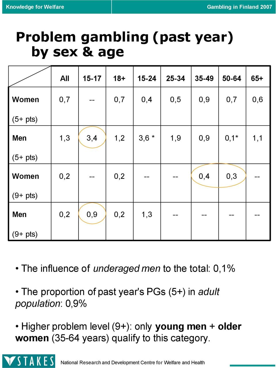 0,2 1,3 -- -- -- -- (9+ pts) The influence of underaged men to the total: 0,1% The proportion of past year's PGs (5+)