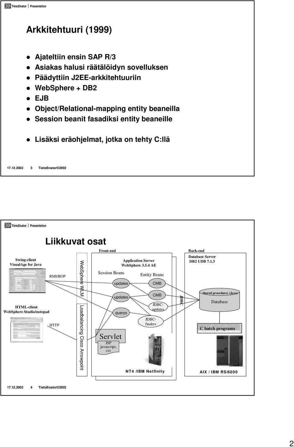 2002 3 TietoEnator 2002 Liikkuvat osat Front-end Back-end Swing-client VisualAge for Java HTML-client WebSphere Studio/notepad RMI/IIOP HTTP WebSphere WLM Loadbalancing Cisco Arrowpoint