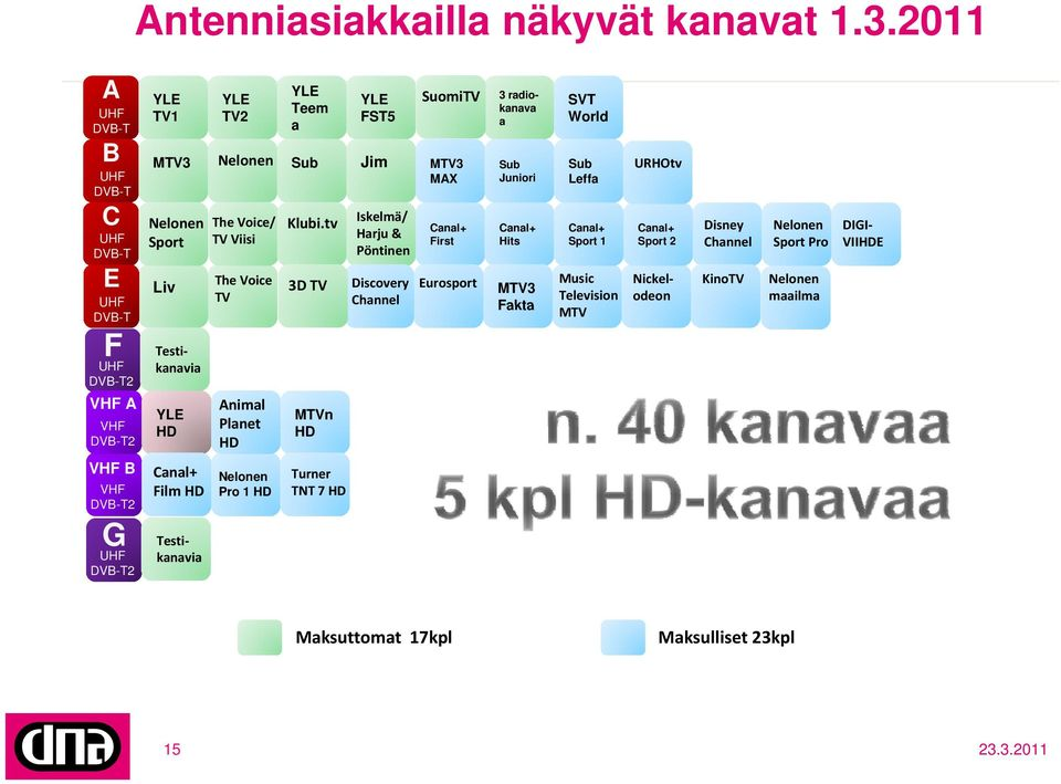 Nickelodeon Testikanavia YLE HD The Voice/ TV Viisi The Voice TV Animal Planet HD Klubi.