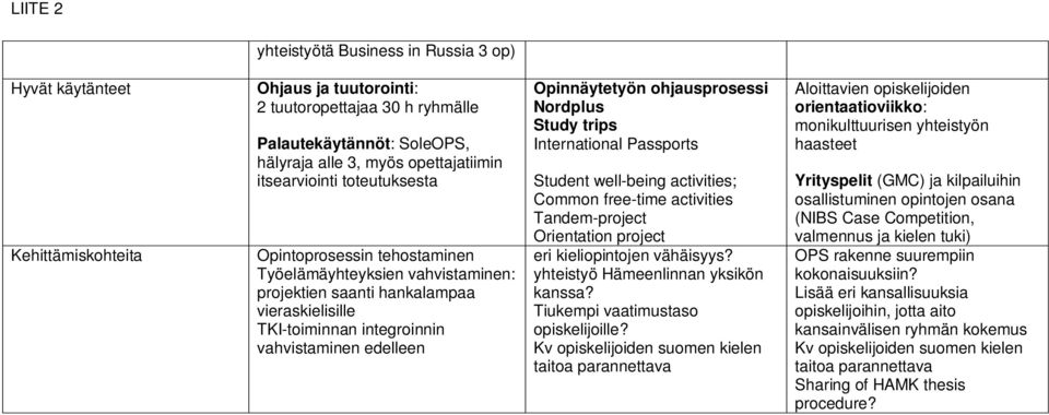Opinnäytetyön ohjausprosessi Nordplus Study trips International Passports Student well-being activities; Common free-time activities Tandem-project Orientation project eri kieliopintojen vähäisyys?