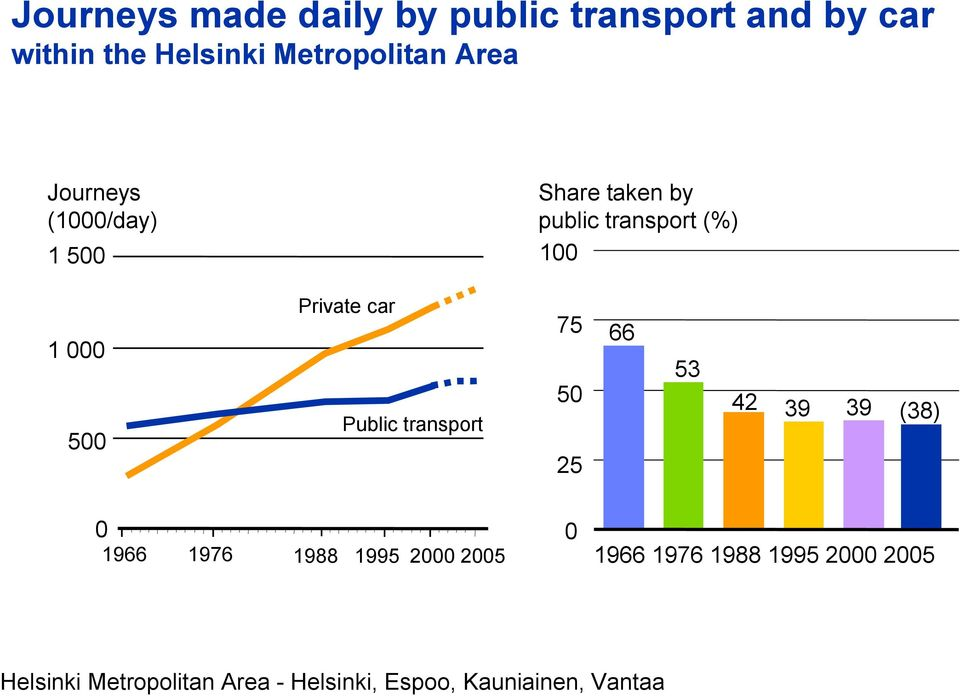 transport (%) 100 1 000 500 Private car Public transport 75 50 25 66 53