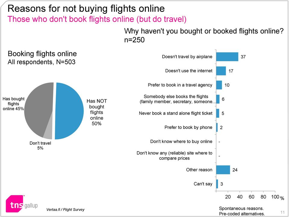online 45% Has NOT bought flights online 50% Somebody else books the flights (family member, secretary, someone Never book a stand alone flight ticket Prefer to book by