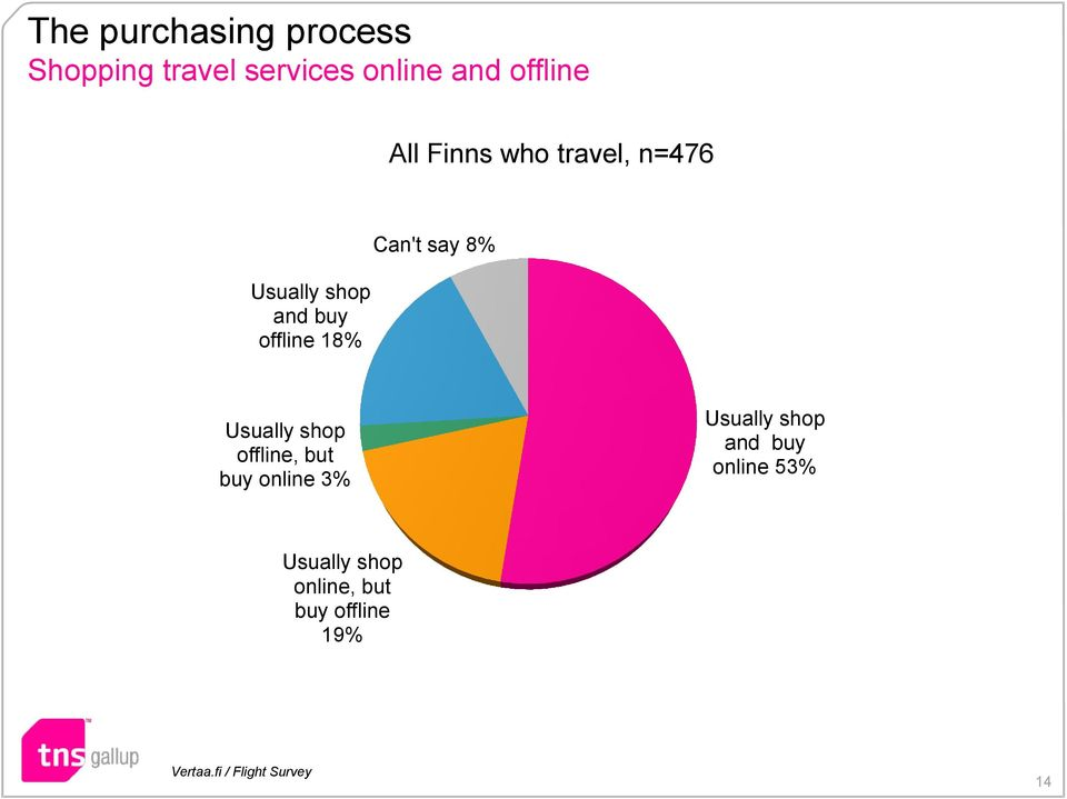and buy offline 18% Usually shop offline, but buy online 3%