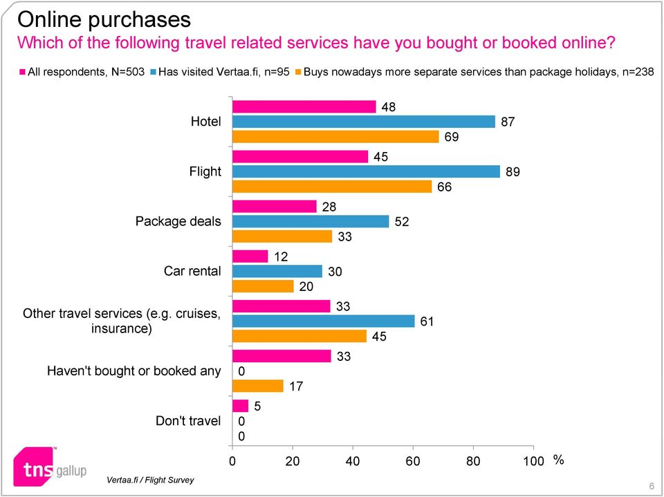 fi, n=95 Buys nowadays more separate services than package holidays, n=238 Hotel Flight Package deals Car