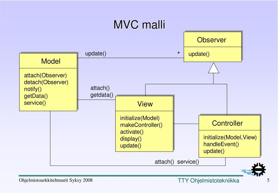 View initialize(model) makecontroller() activate() display()