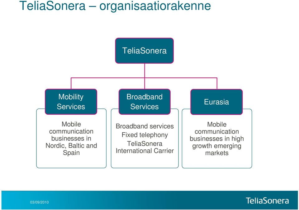 Services Broadband services Fixed telephony TeliaSonera International
