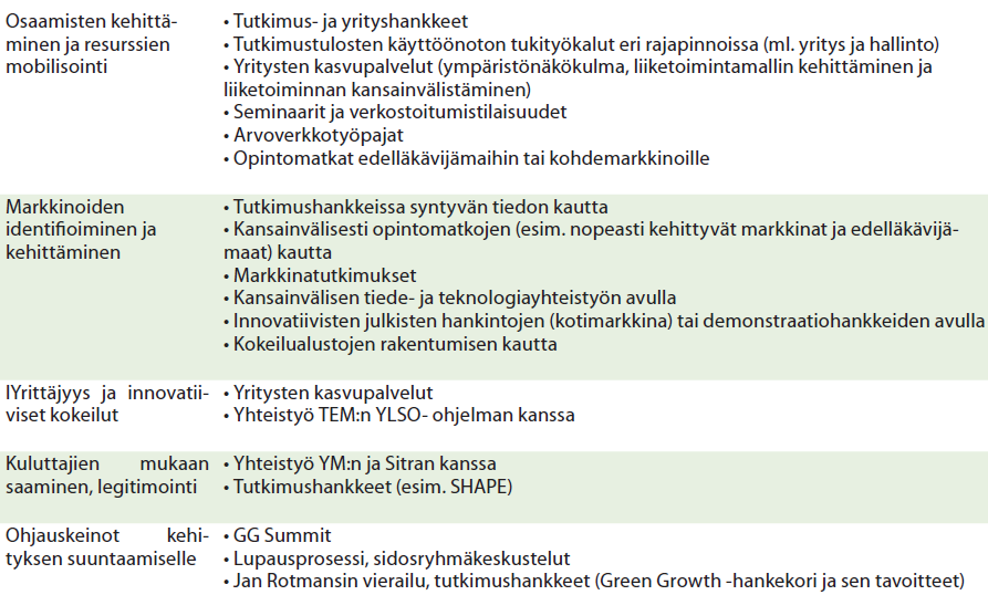 Green Growth ohjelma strategisten