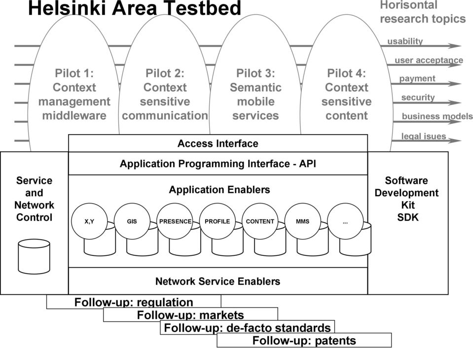 Service and Network Access Interface Application Programming Interface API Application Enablers Control X,Y GIS PRESENCE PROFILE CONTENT