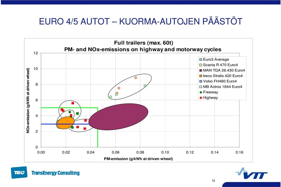 60t) PM- and NOx-emissions on highway and motorway cycles Euro3 Average Scania R 470 Euro4 MAN