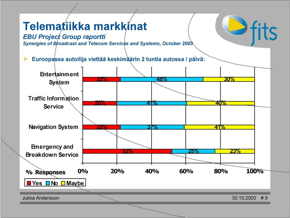 System 22% 48% 30% Traffic Information Service 20% 41% 40% Navigation System 22% 37% 41% Emergency and