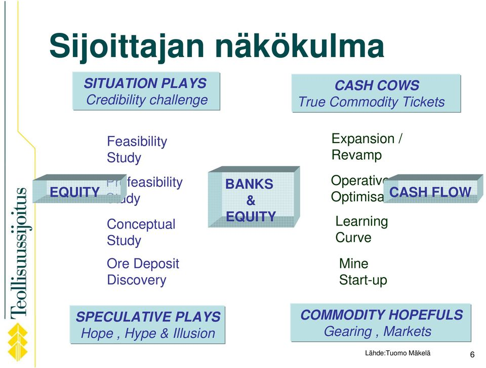 EQUITY Operative Optimisation CASH FLOW Learning Curve Ore Deposit Discovery Mine Start-up