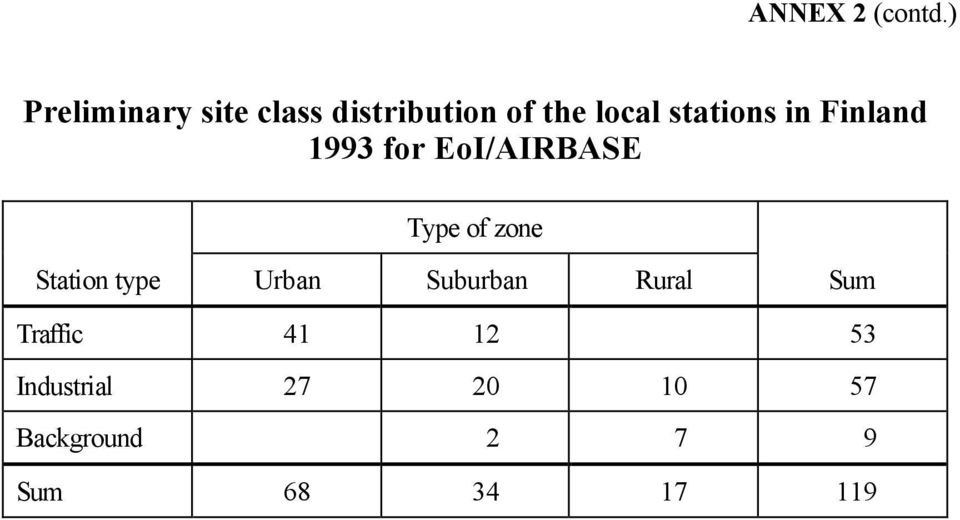 stations in Finland 1993 for EoI/AIRBASE Type of zone