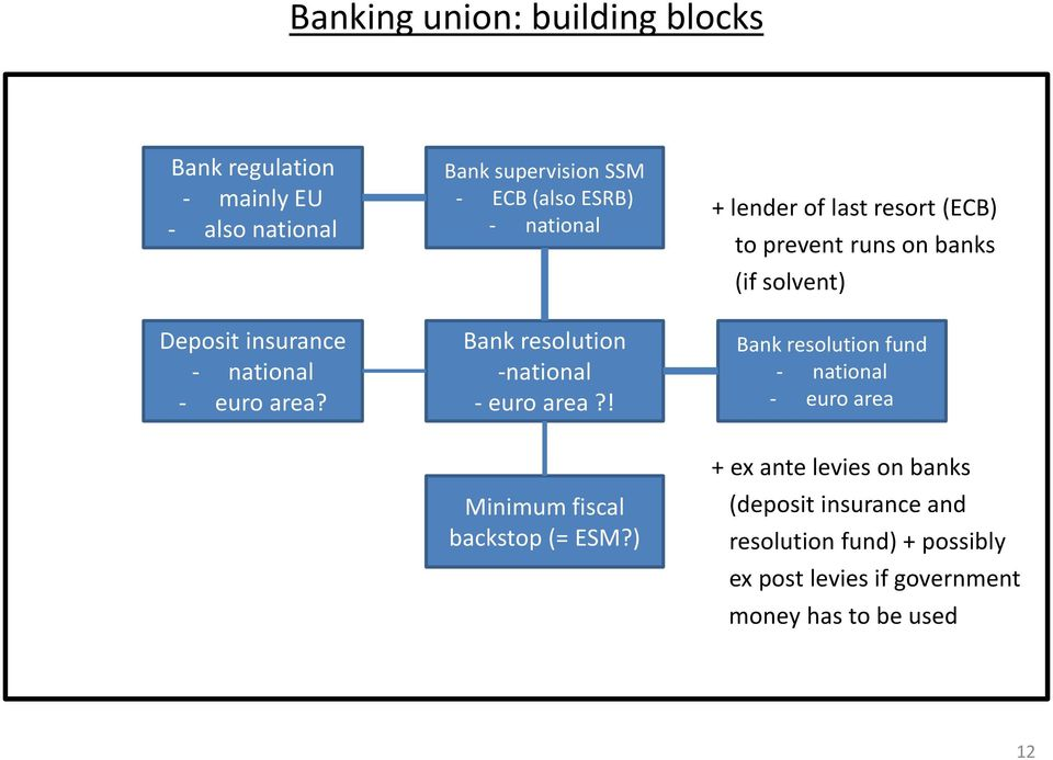 ! + lender of last resort (ECB) to prevent runs on banks (if solvent) Bank resolution fund - national - euro area