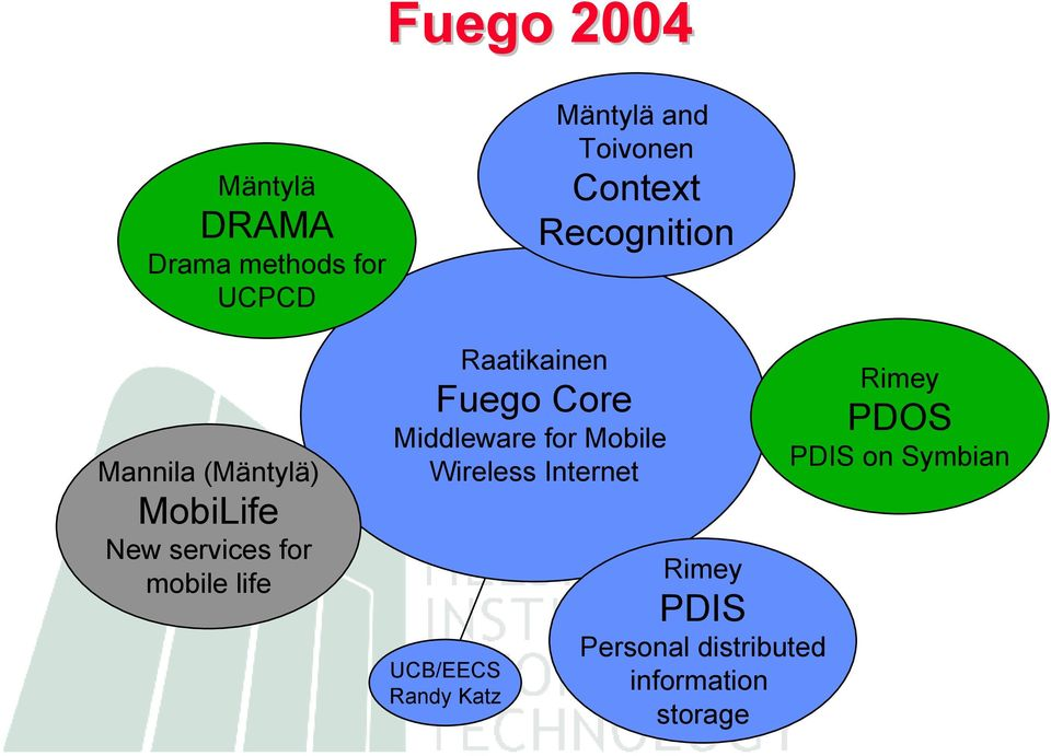 Raatikainen Fuego Core Middleware for Mobile Wireless Internet UCB/EECS
