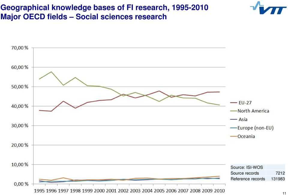 Social sciences research Source: ISI-WOS