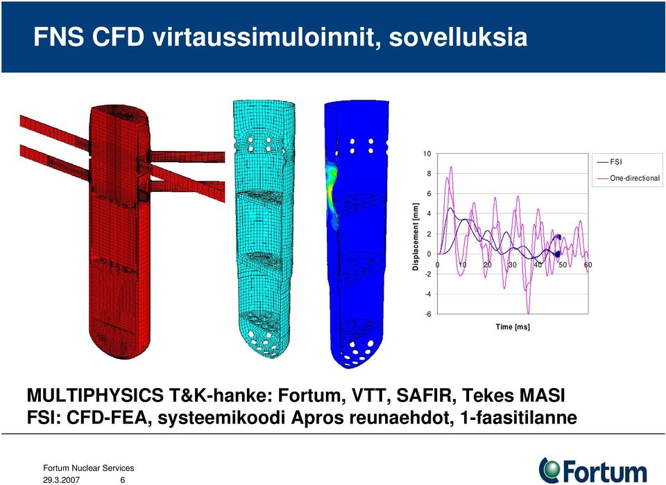60-6 Time [ms] MULTIPHYSICS T&K-hanke: Fortum, VTT, SAFIR,