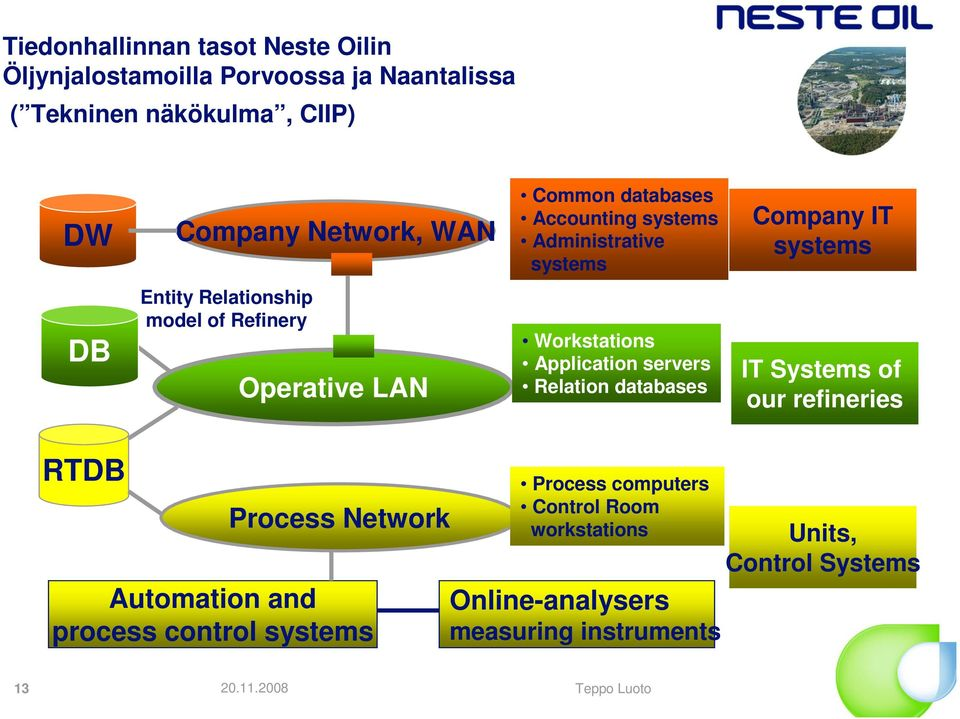 Operative LAN Workstations Application servers Relation databases IT Systems of our refineries RTDB Process Network Automation