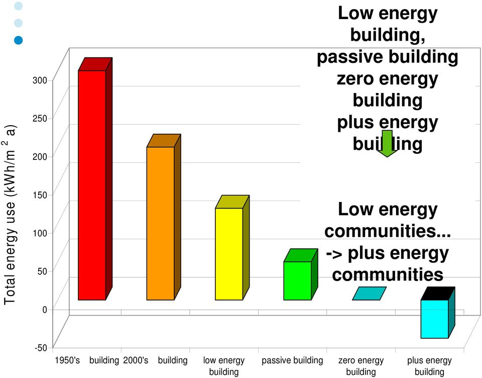 energy communities.