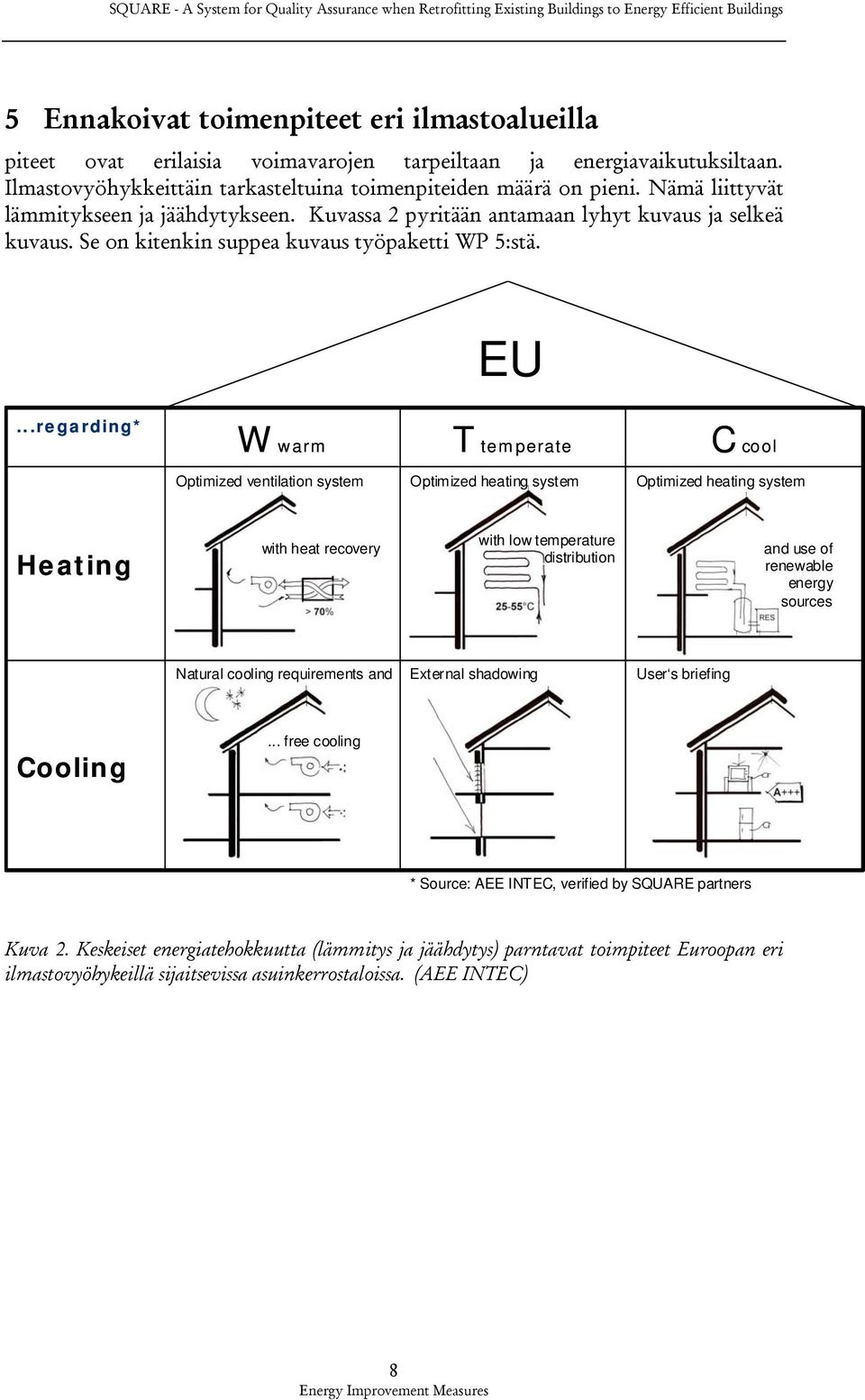 ..regarding* W warm T temperate C cool Optimized ventilation system Optimized heating system Optimized heating system Heating with heat recovery with low temperature distribution and use of renewable