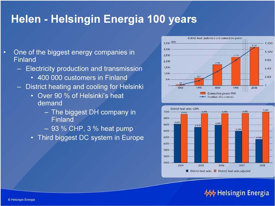 District heating and cooling for Helsinki Over 9 % of Helsinki s heat demand