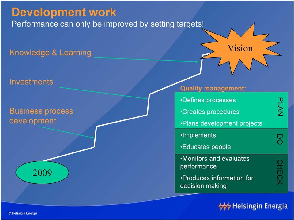 management: Defines processes Creates procedures Plans development projects
