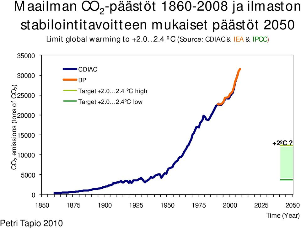 4 ºC (Source: CDIAC & IEA & IPCC) 35000 CO2 emissions (tons of CO2) 30000 25000 20000 15000 10000