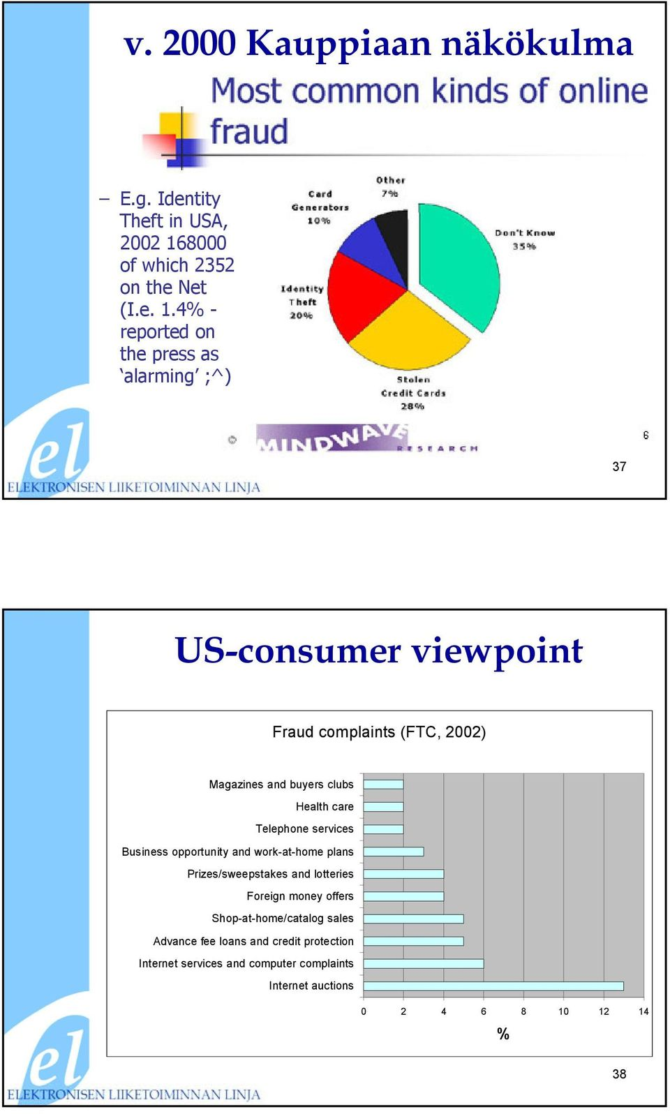 4% - reported on the press as alarming ;^) 37 US-consumer viewpoint Fraud complaints (FTC, 2002) Magazines and buyers clubs