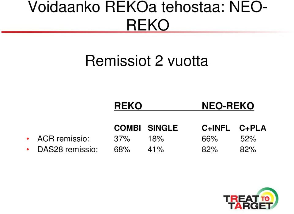SINGLE C+INFL C+PLA ACR remissio: 37%