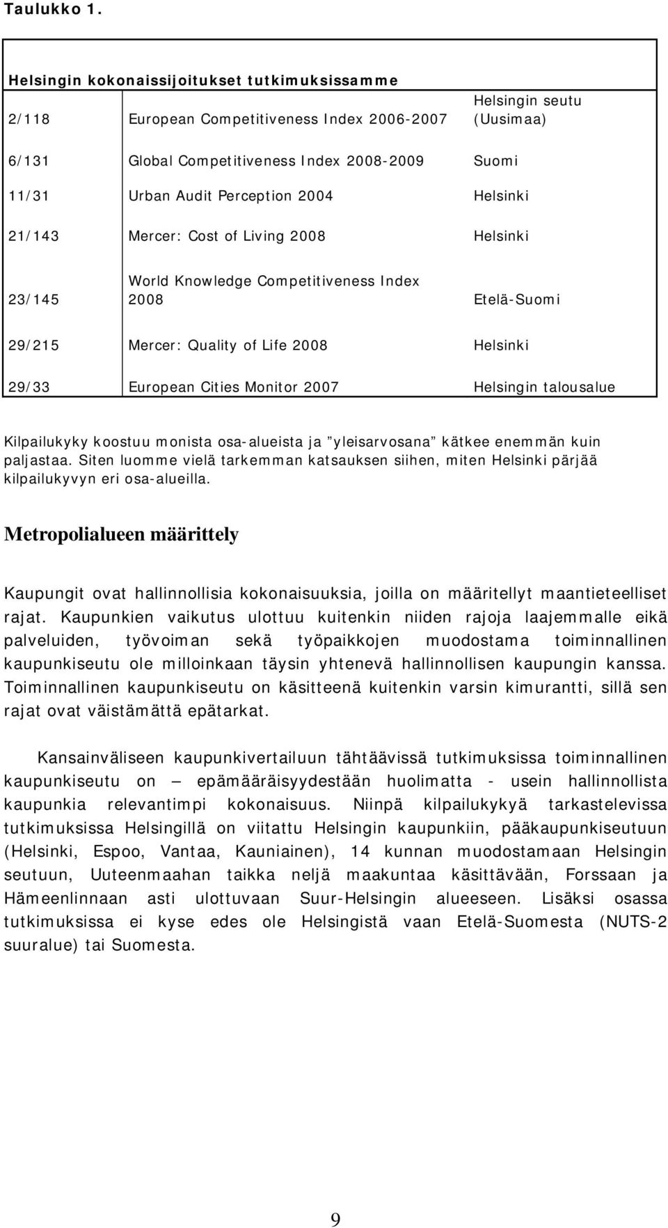 2004 Helsinki 21/143 Mercer: Cost of Living 2008 Helsinki 23/145 World Knowledge Competitiveness Index 2008 Etelä-Suomi 29/215 Mercer: Quality of Life 2008 Helsinki 29/33 European Cities Monitor 2007