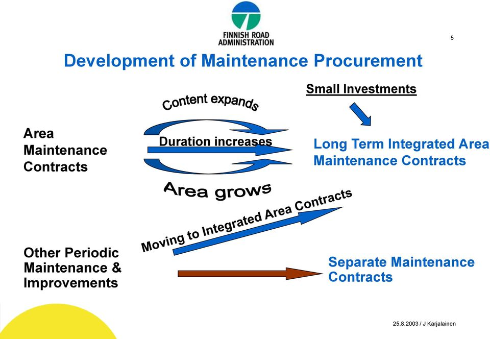 increases Long Term Integrated Area Maintenance