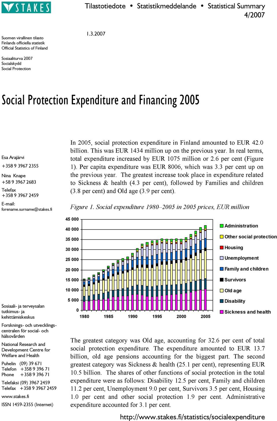 forename.surname@stakes.fi In 2005, social protection expenditure in Finland amounted to EUR 42.0 billion. This was EUR 1434 million up on the previous year.