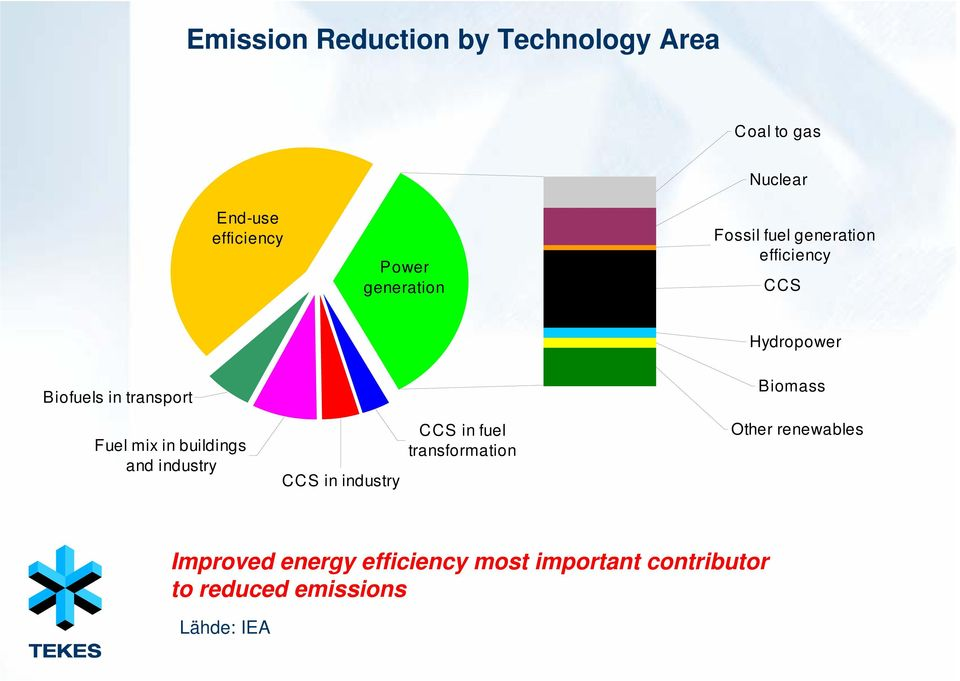 Fuel mix in buildings and industry CCS in industry CCS in fuel transformation Other