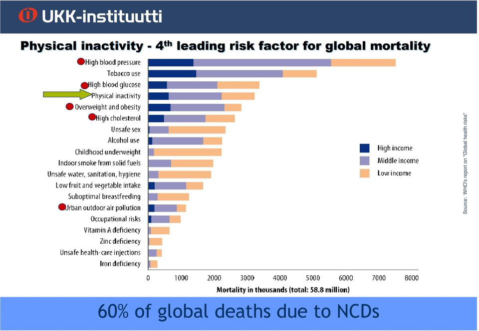 "WHO's report on ""Global health risks"""